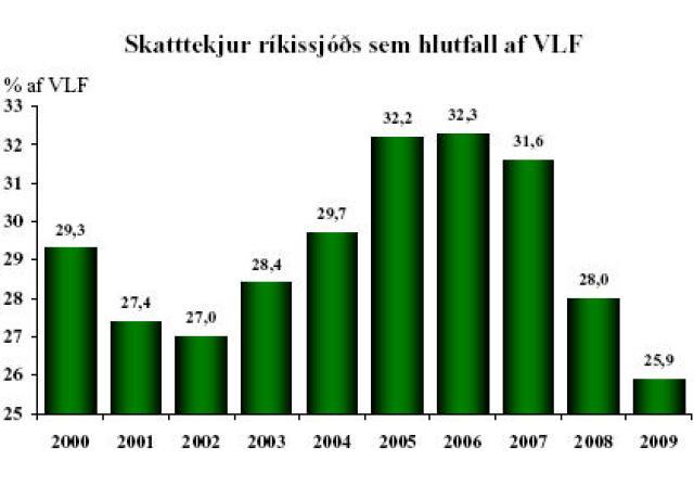 Hlutfall skatttekna af vergri landsframleiðslu undanfarin ár. Myndin er í ...