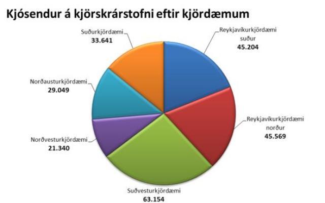 Skipting kjósenda eftir kjördæmum fyrir alþingiskosningarnar 2013.
