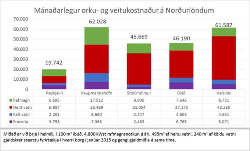 Hér sést samanburður á mánaðarlegum kostnaði heimila þegar fráveita, hiti ...