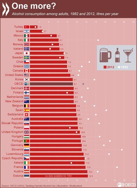 Iceland is among the lowest but fastest-growing consumers of alcohol.