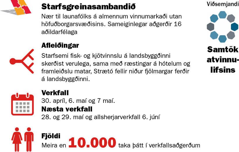 Meira en 10.000 manns taka þátt í verkfallsaðgerðum SGS.
