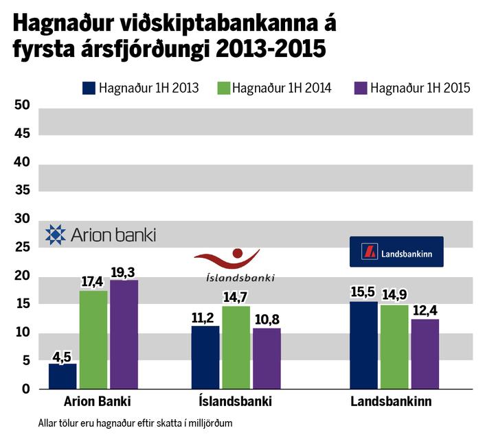 Hagnaður bankanna á fyrri árshluta á árunum 2013-2015. Hagnaðurinn var ...