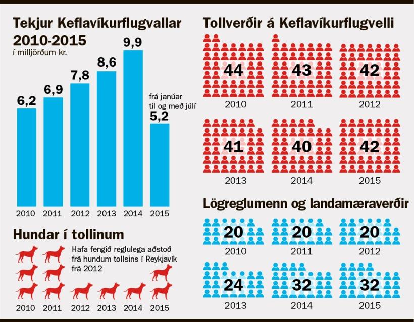 Tollvörðum og hundum hefur fækkað á meðan að farþegafjöldi hefur ...