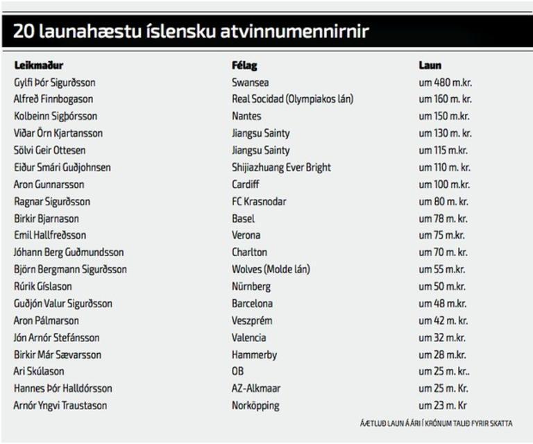 Listi yfir launahæstu atvinnumenn Íslands í íþróttum.