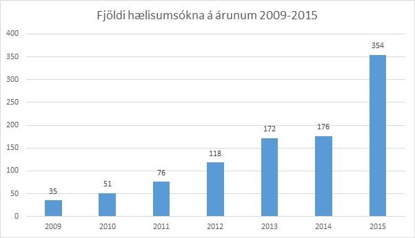 Fjöldi umsókna um hæli 2009-2015