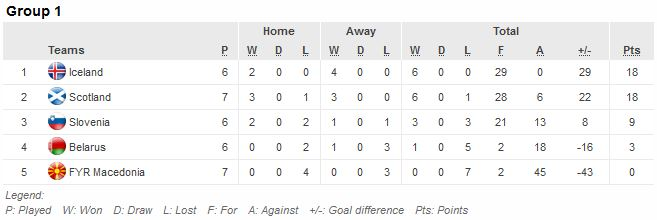 The Group 1 table after last night's matches.
