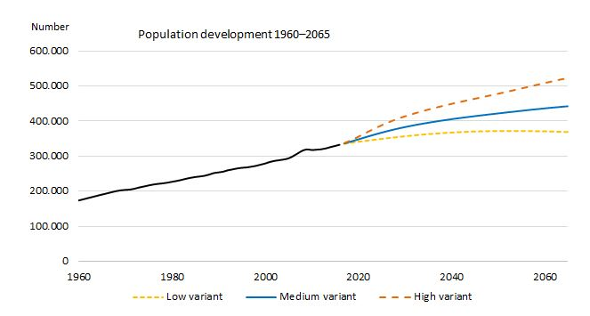 iceland population could hit half a million by 2065