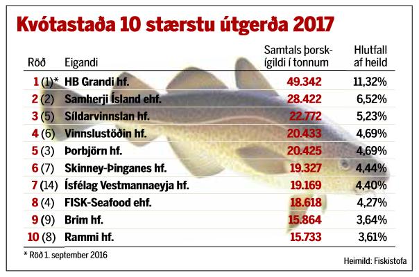 Kvótastaða 10 stærstu útgerðanna þann 14. mars 2017.