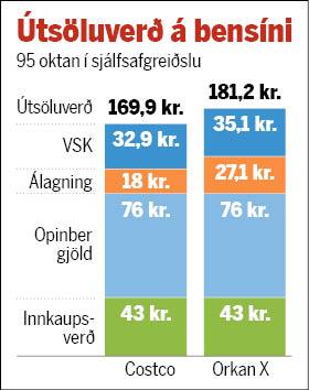 Gróf áætlun FÍB á álagningu tveggja verðlægstu olíufélaganna, miðað við ...