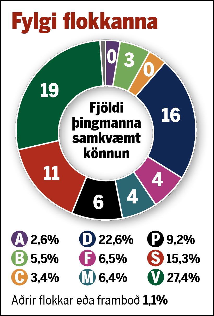 Fjöldi þingmanna ef þetta verður niðurstaða kosninganna.