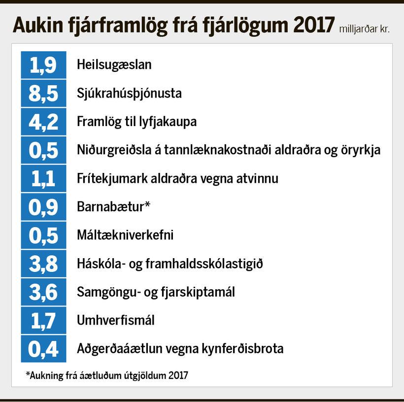 Aukning á fjárframlögum í ákveðnum málaflokkum frá fjárlögum 2017.