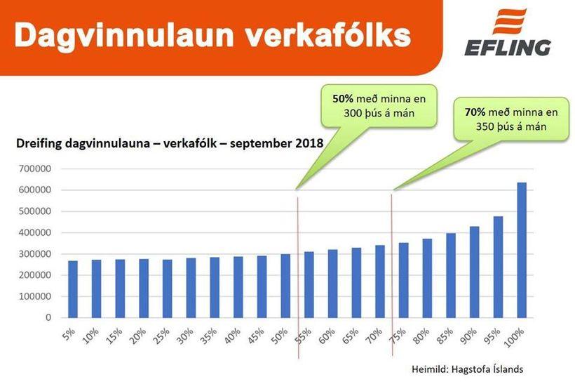 Árið 2017 voru um 50% verkafólks með dagvinnulaun sem náðu ...