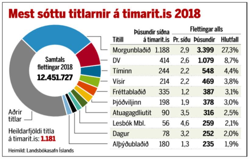 Mest sóttu titlarnir á timarit.is árið 2018.