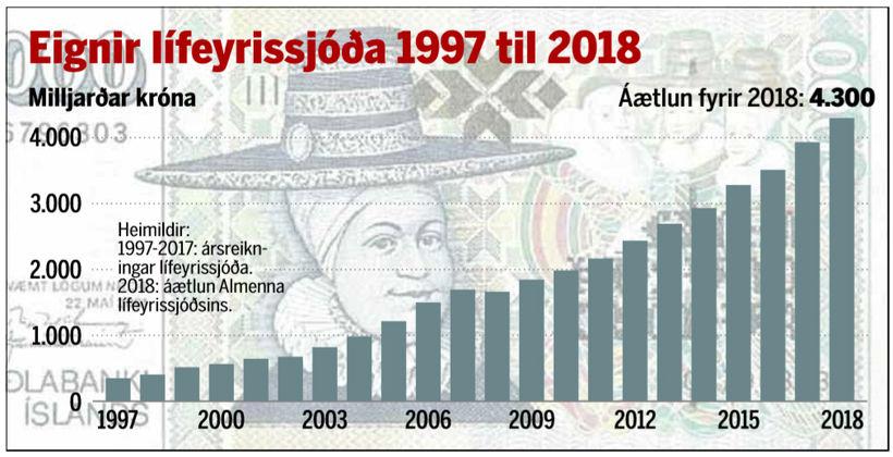 Eignir lífeyrissjóða 1997 til 2018.
