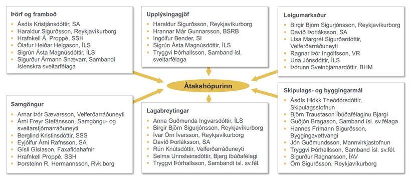 Fjöldi sérfræðinga kom saman að vinnu átakshópsins, sem skilar niðurstöðum ...