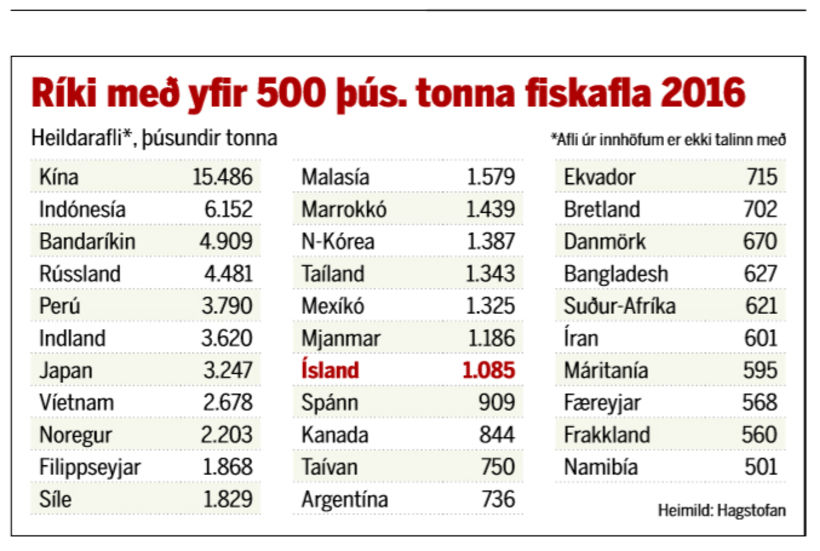 Ríki meðyfir 500 þús.tonna fiskafla 2016.
