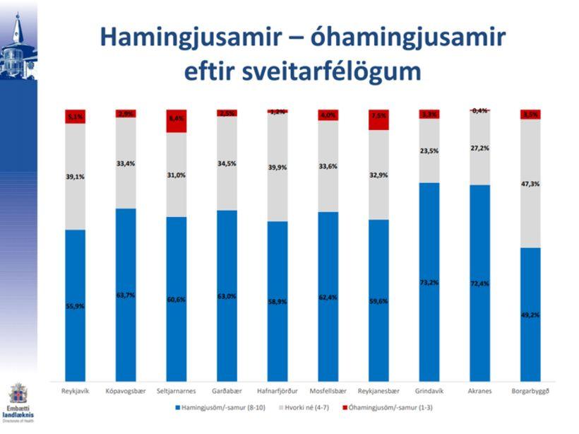 73,2% svarenda í Grindavík eru hamingjusöm en aðeins 3,3% óhamingjusöm.