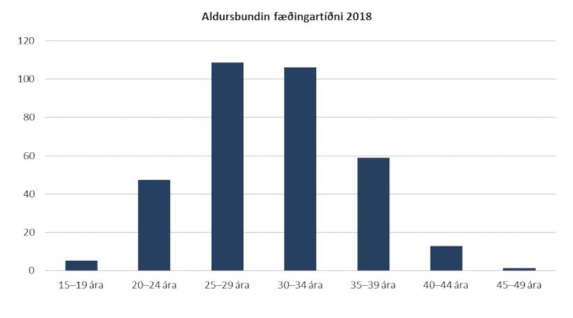 Frá byrjun sjöunda áratugarins og fram yfir 1980 var meðalaldur ...