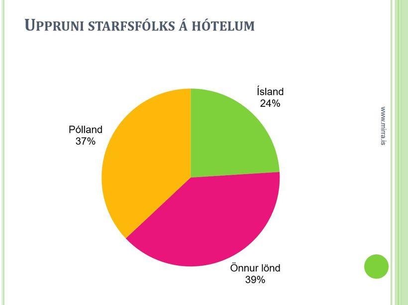 Íslendingar eru einungis 24% starfsfólks á íslenskum hótelum.