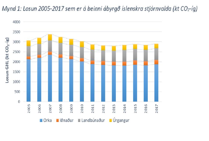 Losun 2005-2017 sem er á beinni ábyrgð íslenskra stjórnvalda (kt ...