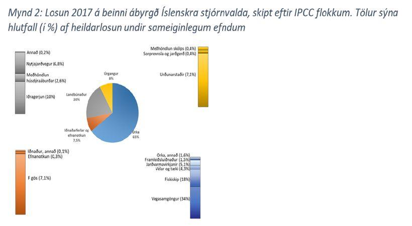 Losun 2017 á beinni ábyrgð Íslenskra stjórnvalda, skipt eftir IPCC ...