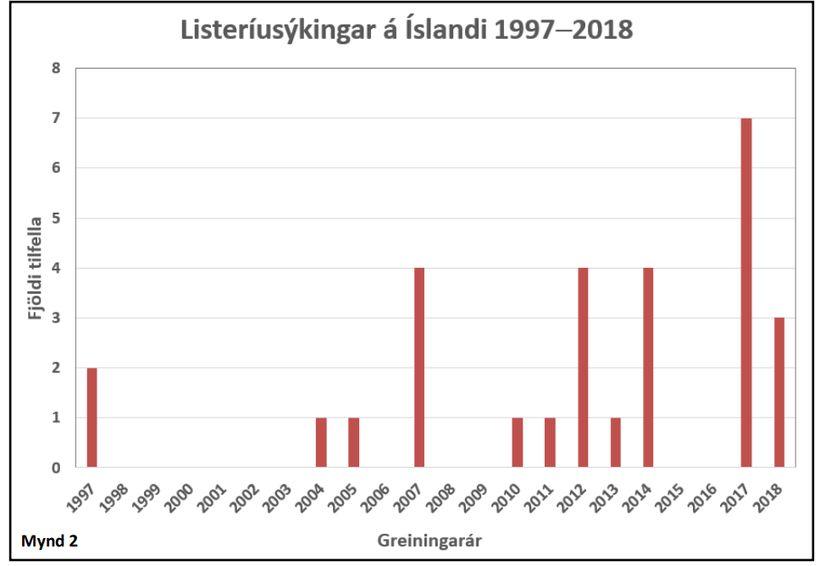 Hér má sjá listeríusýkingar á Íslandi frá 1997-2018.