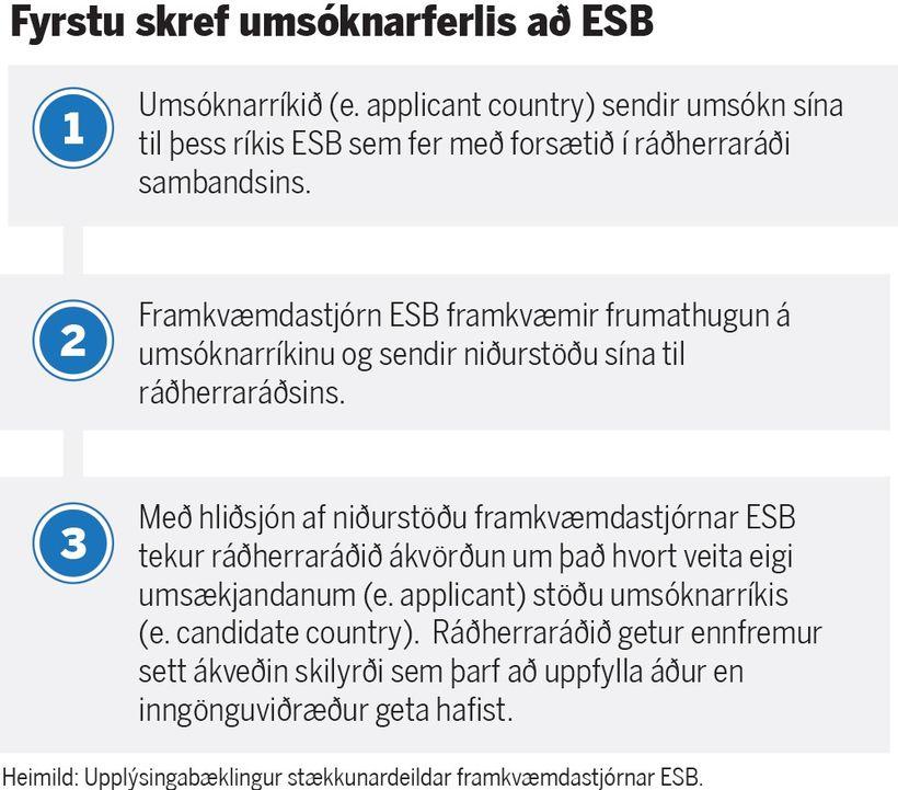 Hér má sjá hvernig fyrsti hluti umsóknarferlisins að Evrópusambandinu gengur ...