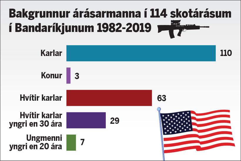 Í 110 af 114 skotárásum sem gerðar voru í Bandaríkjunum ...