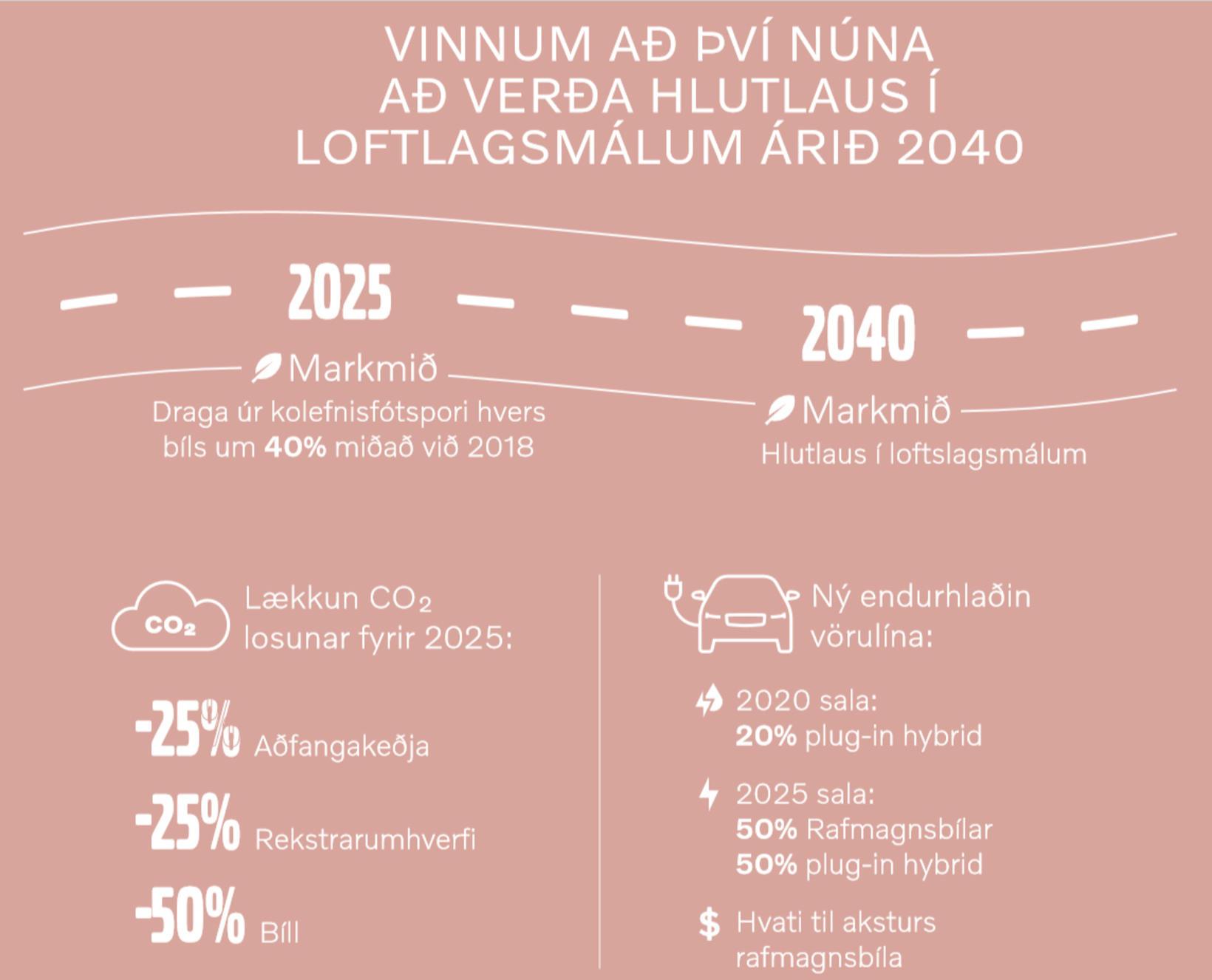 Volvo hefur markað sér metnaðarfulla stefnu varðandi losun gróðurhúsalofts í ...