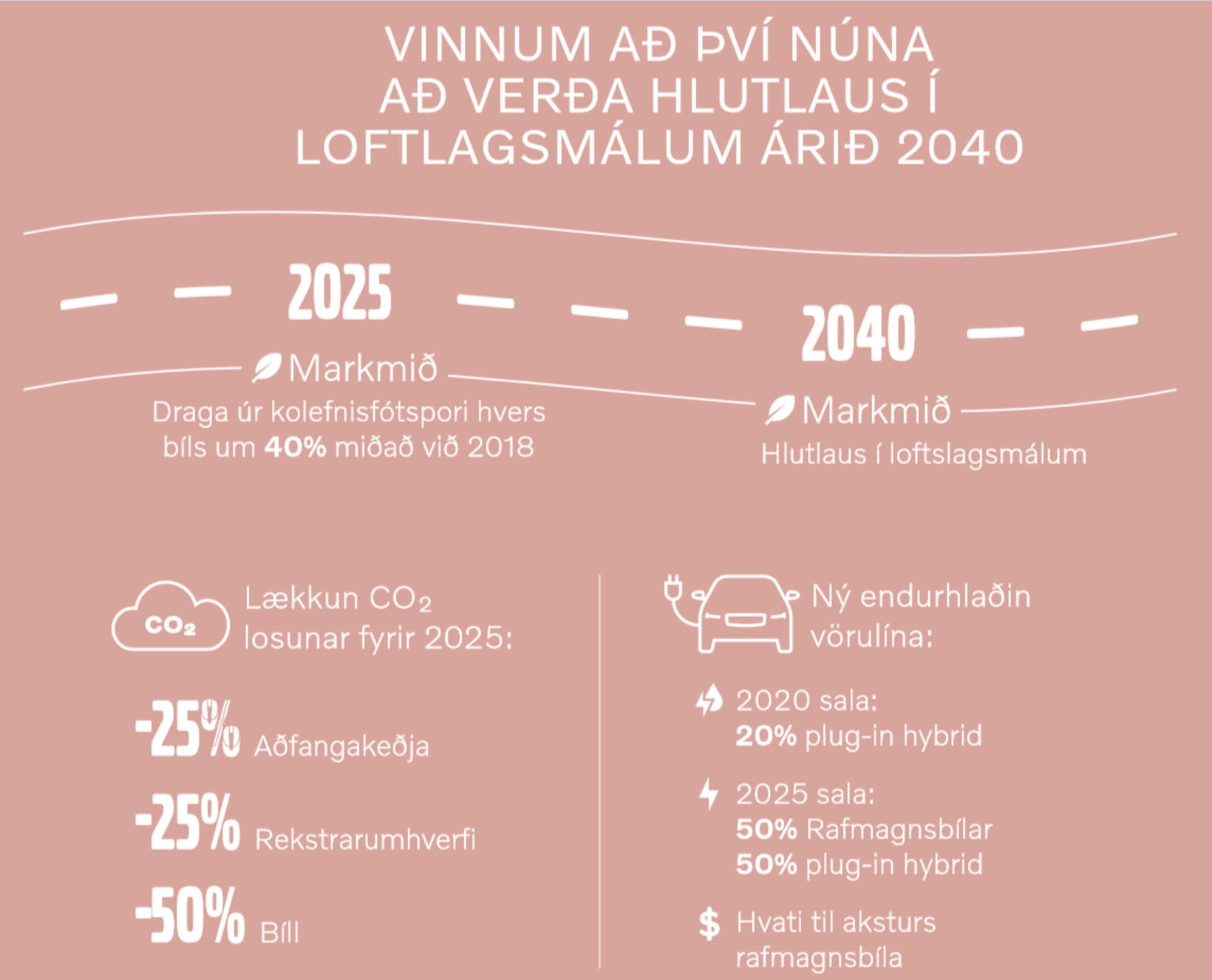 Markmið Volvo í loftslagsmálum.