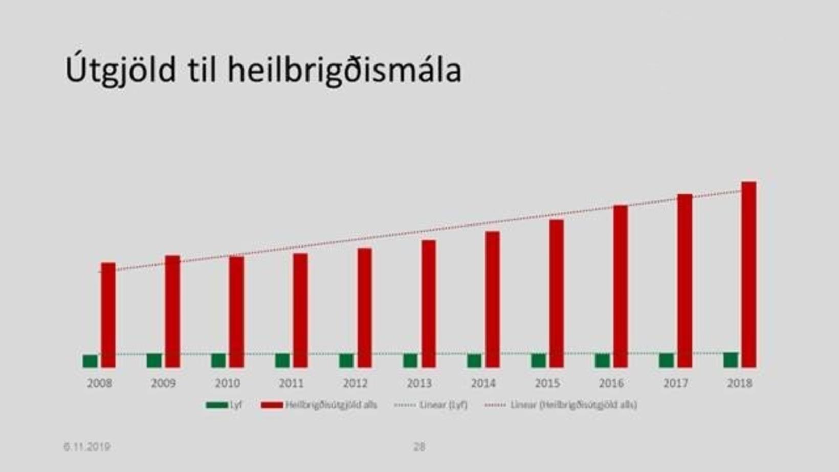 Á þessari töflu má sjá hvernig lyfjakostnaður á Íslandi hefur ...