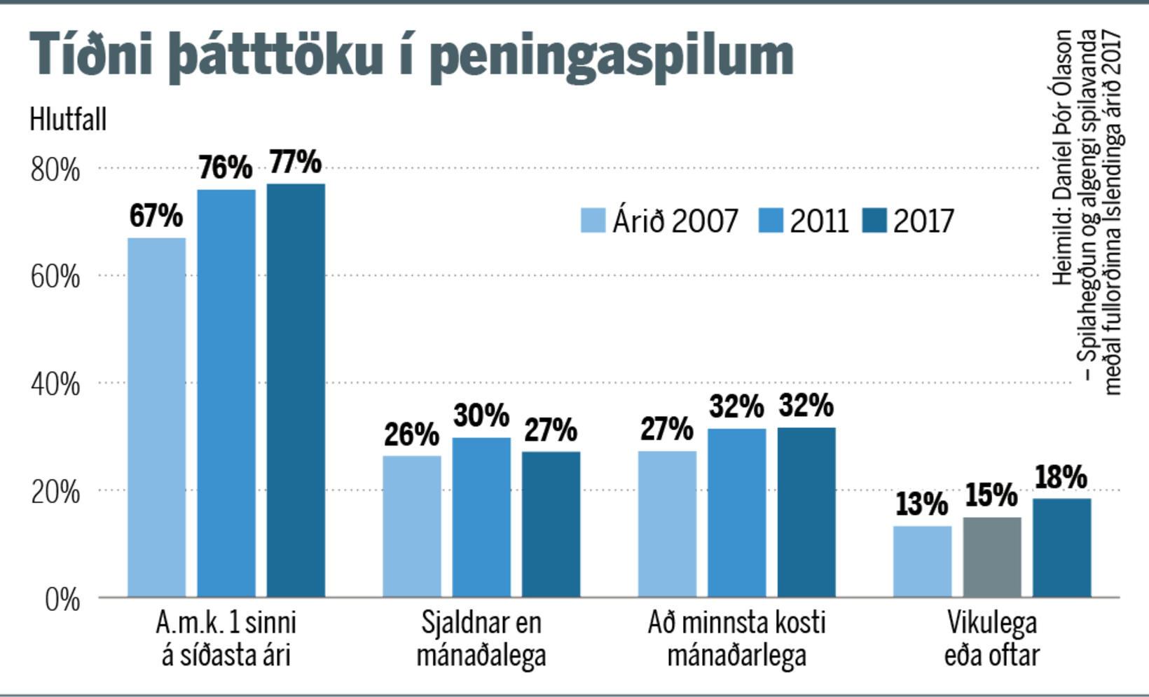 Tæplega 6.000 Íslendingar eiga við verulegan spilavanda að stríða og …