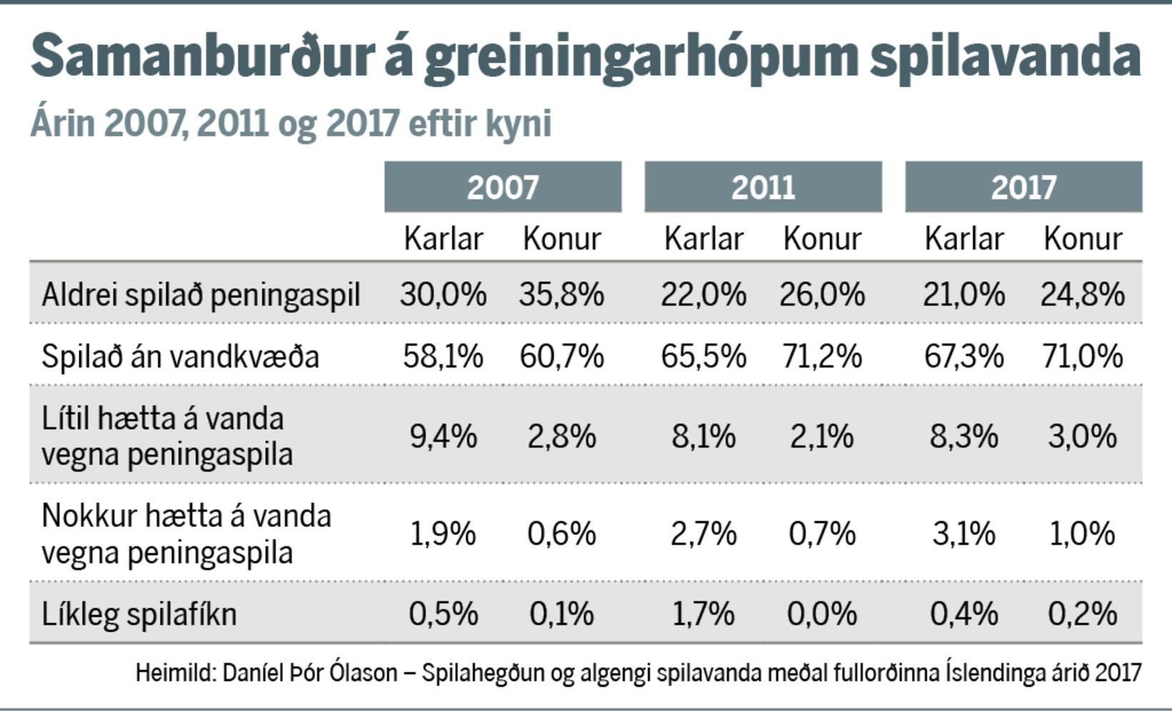 Þeim sem aldrei hafa spilað peningaspil hefur fækkað undanfarin ár.