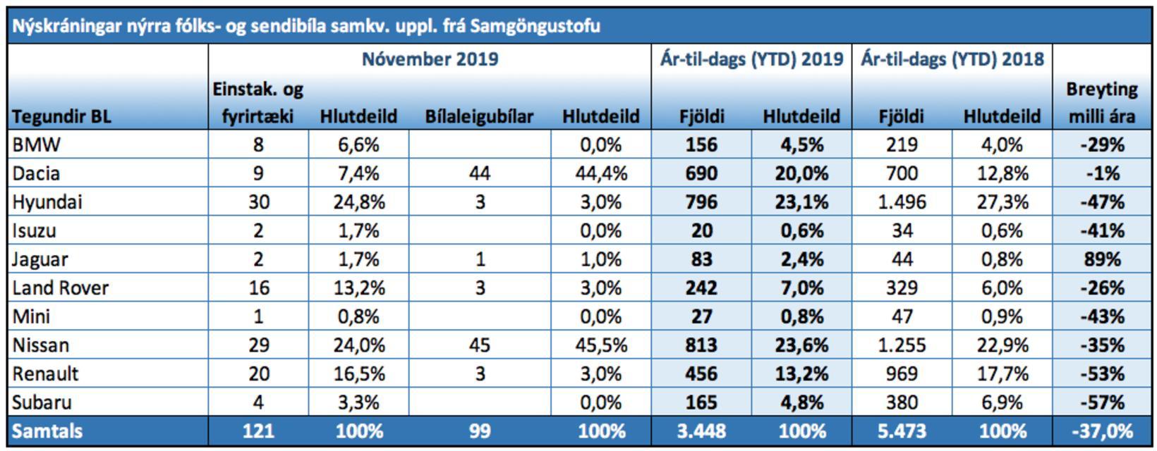 Nýskráningar nýrra fólks- og sendibíla við nóvemberlok.