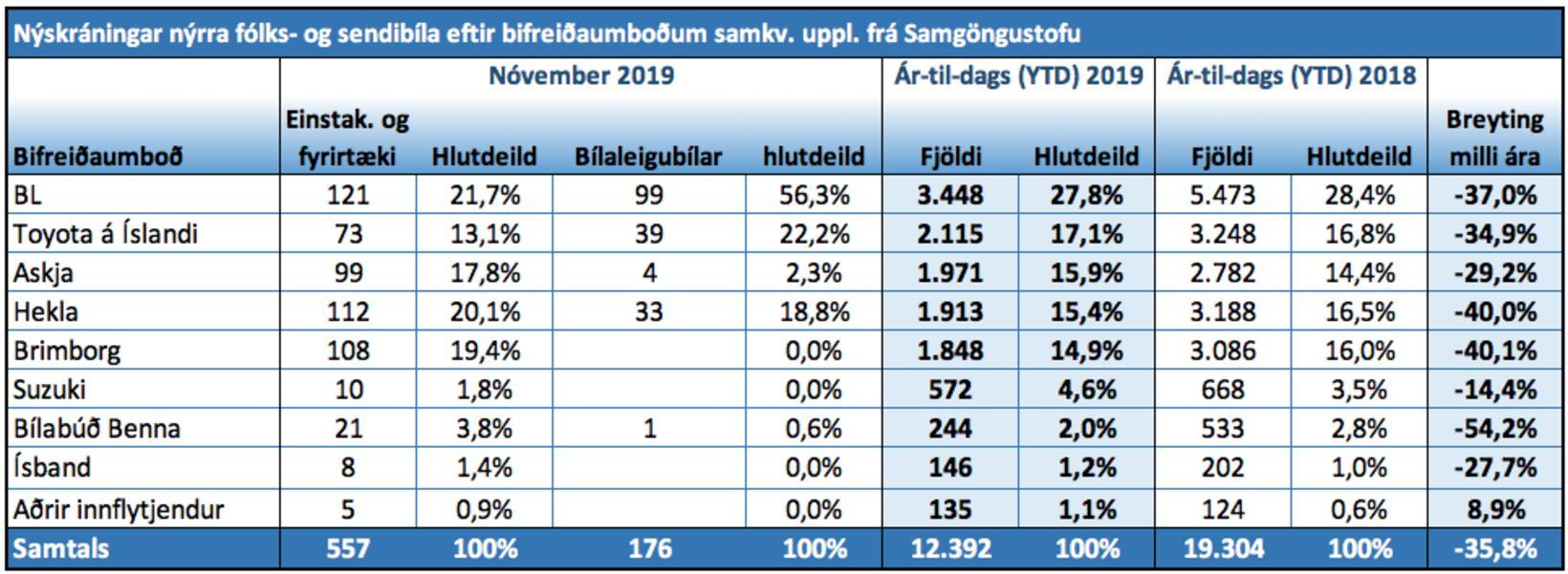 Nýskráningar nýrra fólks- og sendibíla eftir bifreiðaumboðum.