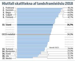 Skatttekjur á Íslandi eru yfir meðaltali OECD.