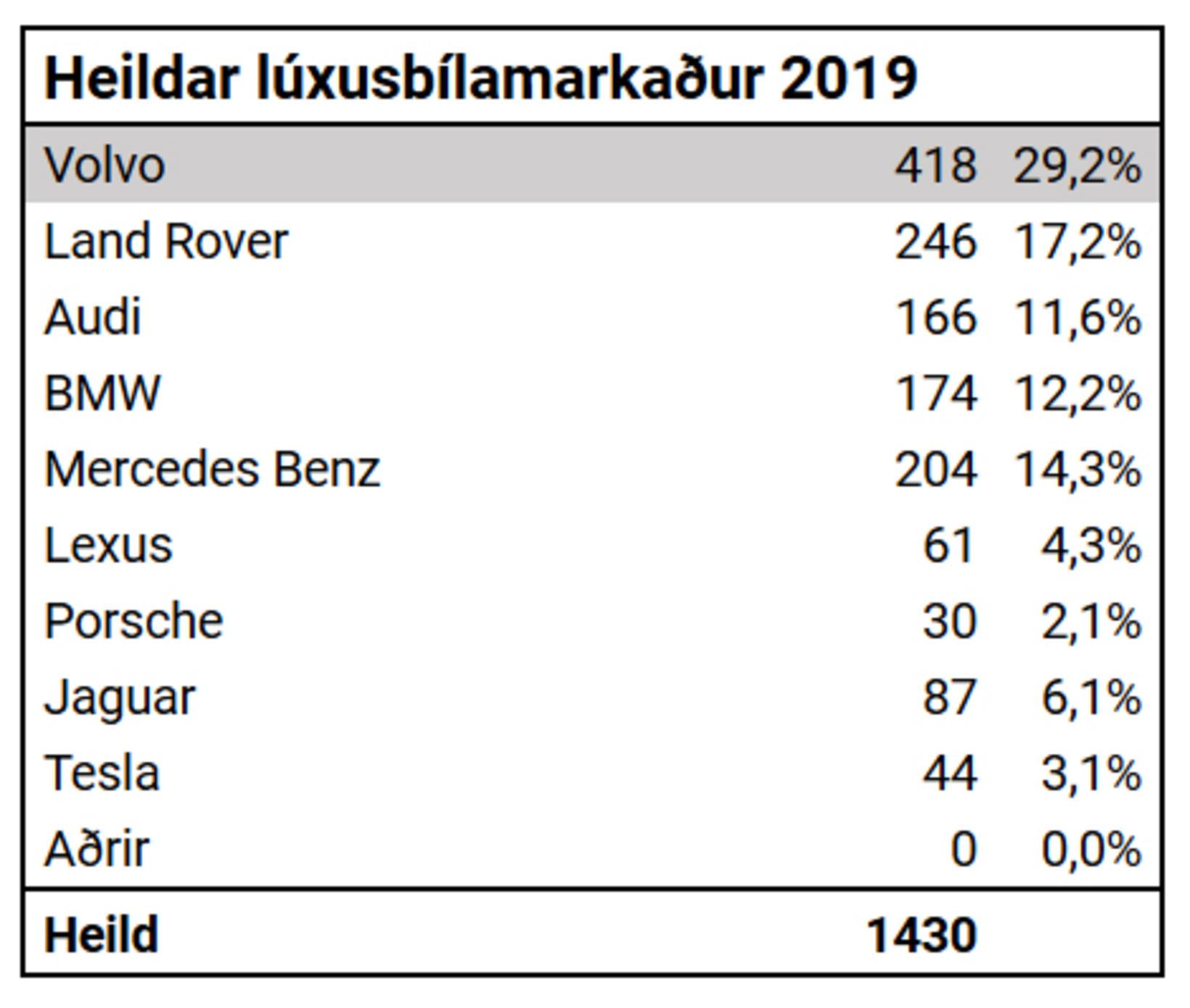 Lúxusbílamarkaðurinn íslenski 2019.