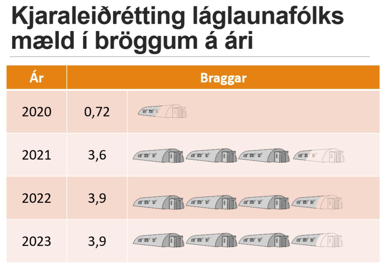 Þegar leiðrétting á kjörum ríflega 1.800 borgarstarfsmanna og fjölskyldna þeirra …