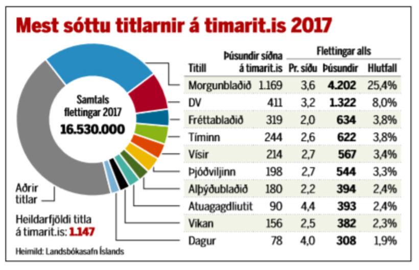 Mest sóttu titlarnir á timarit.is árið 2017.