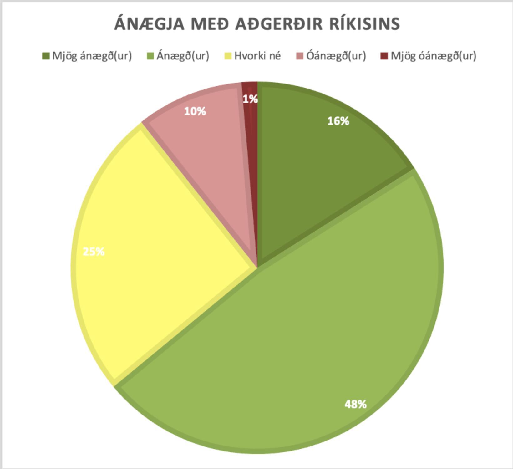 64% ánægja með ríkið.