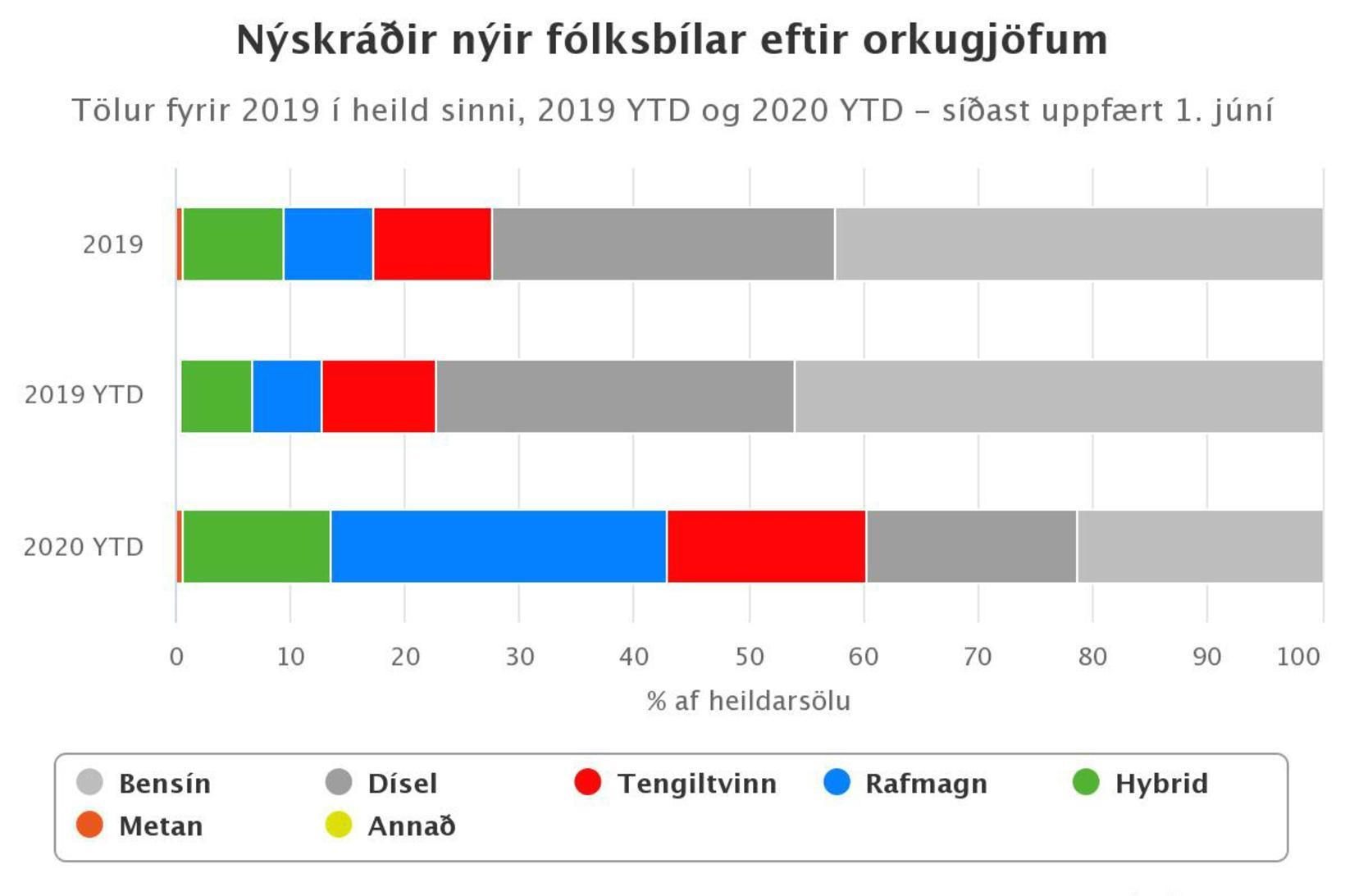 Nýskráðir fólksbílar eftir orkugjöfum.