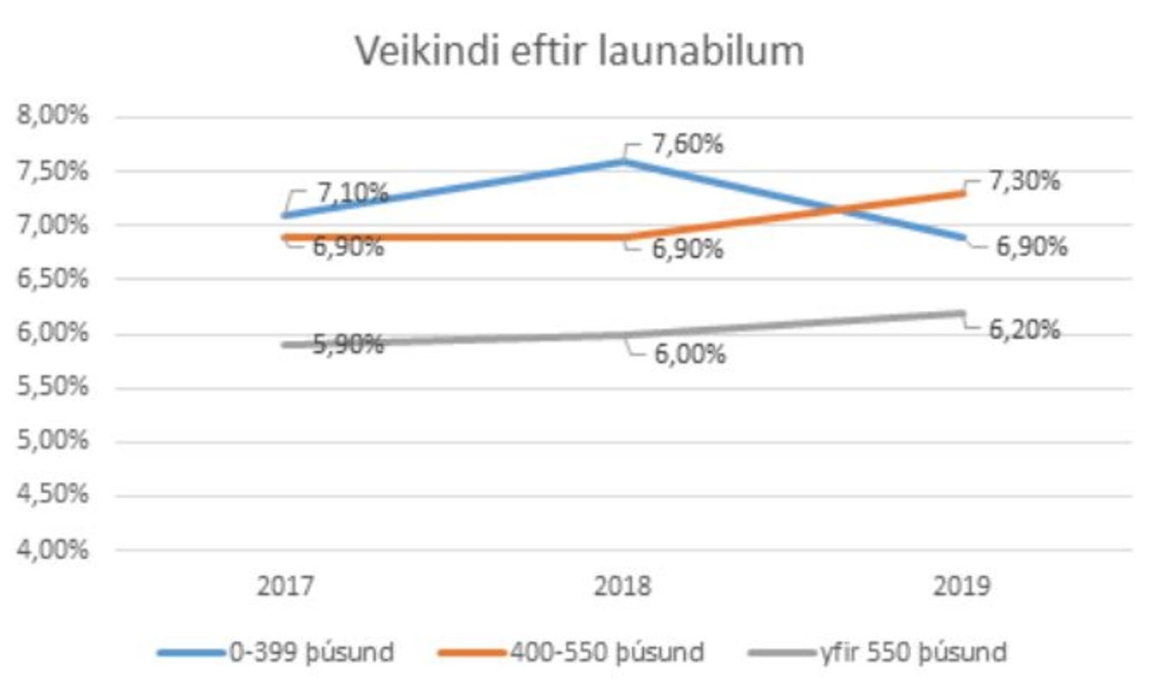 Veikindahlutfall eftir launabilum hjá Reykjavíkurborg.