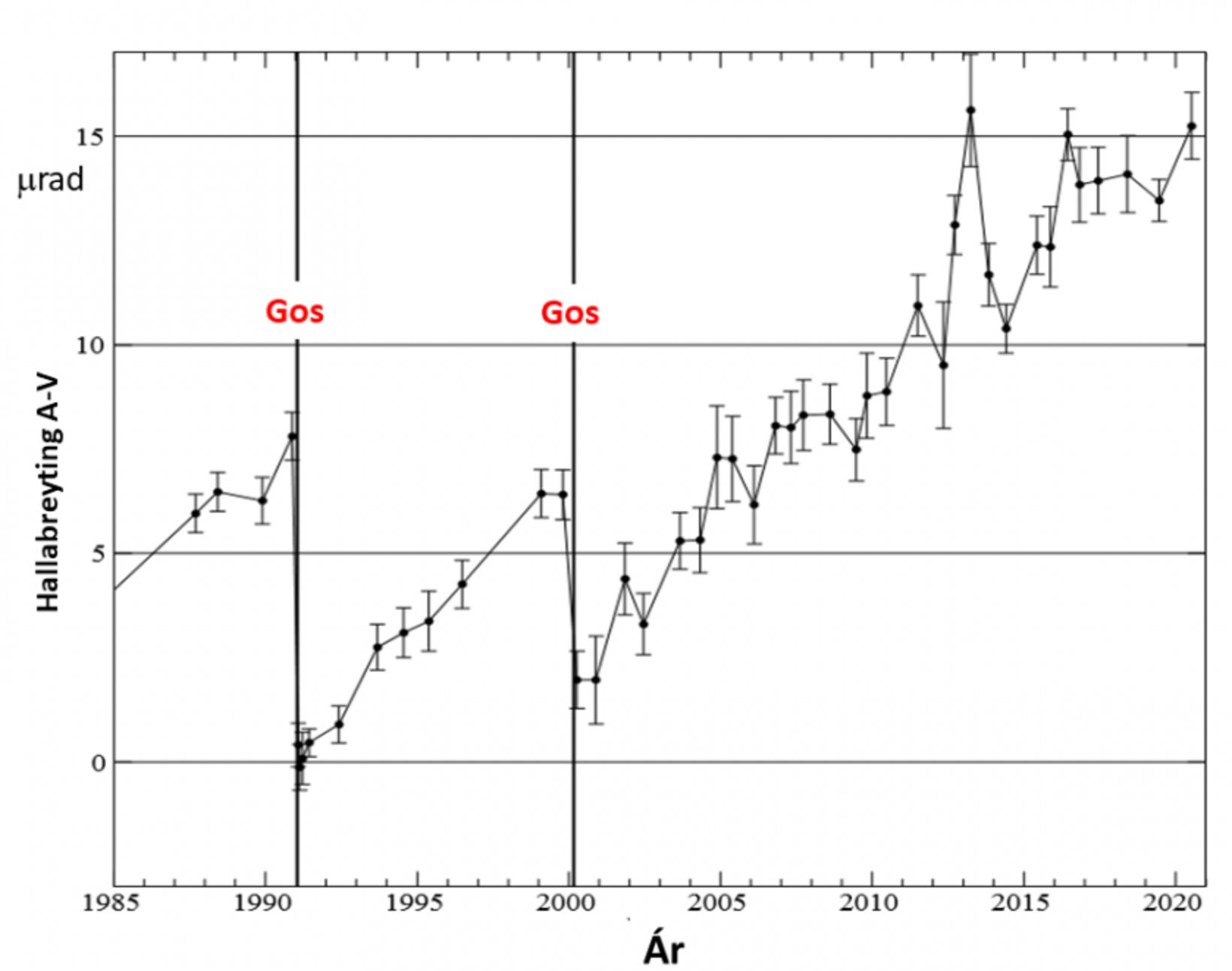 A graph showing the change in elevation at the foothills …