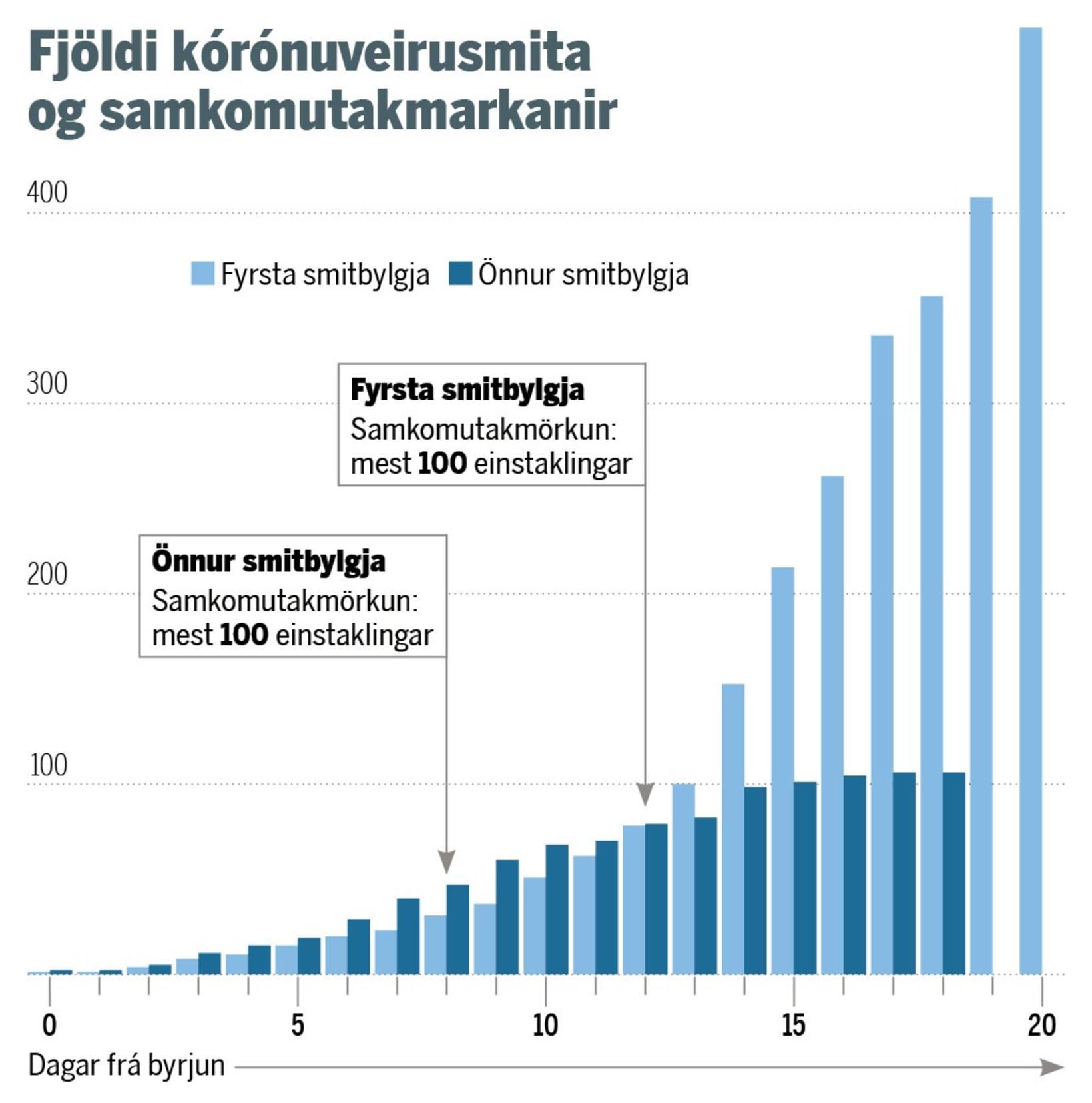 Munur á þróun fyrstu og annarrar bylgju kórónuveirufaraldursins.