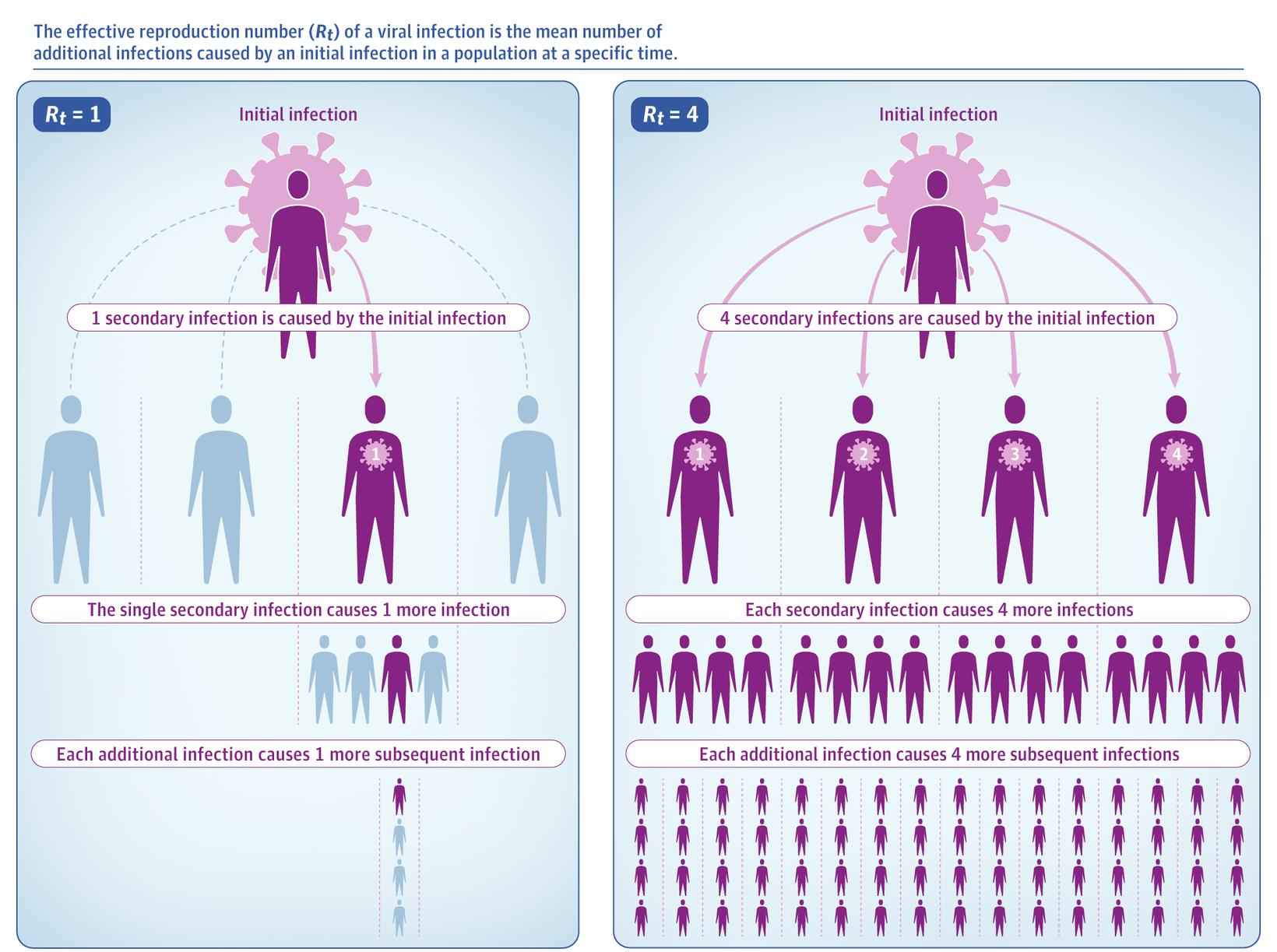 This illustration compares the effect of an R0 of one …
