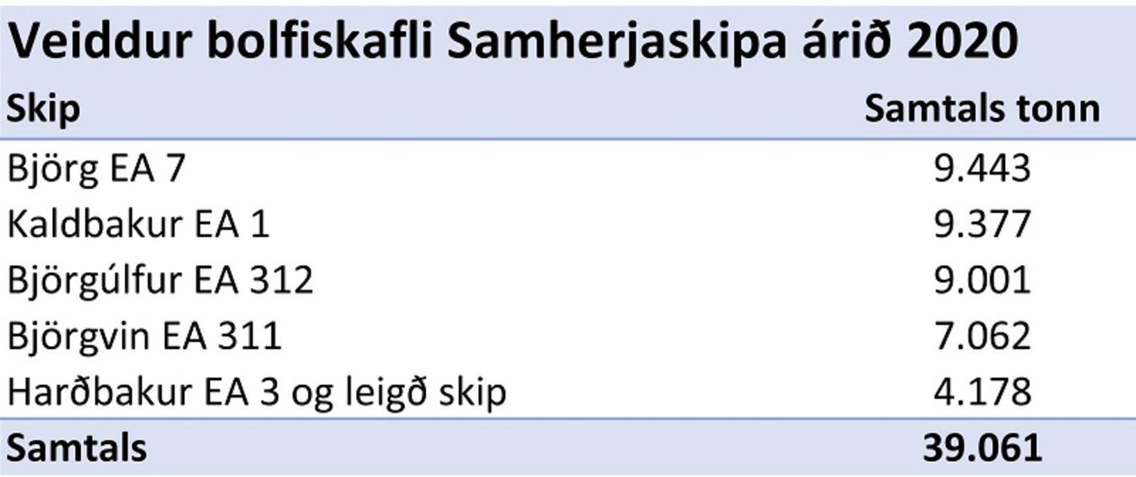 Bolfiskafli skipa Samherja.
