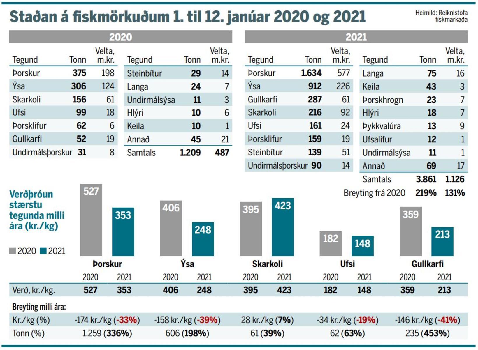 Heimild: Reiknistofa Fiskmarkaða.