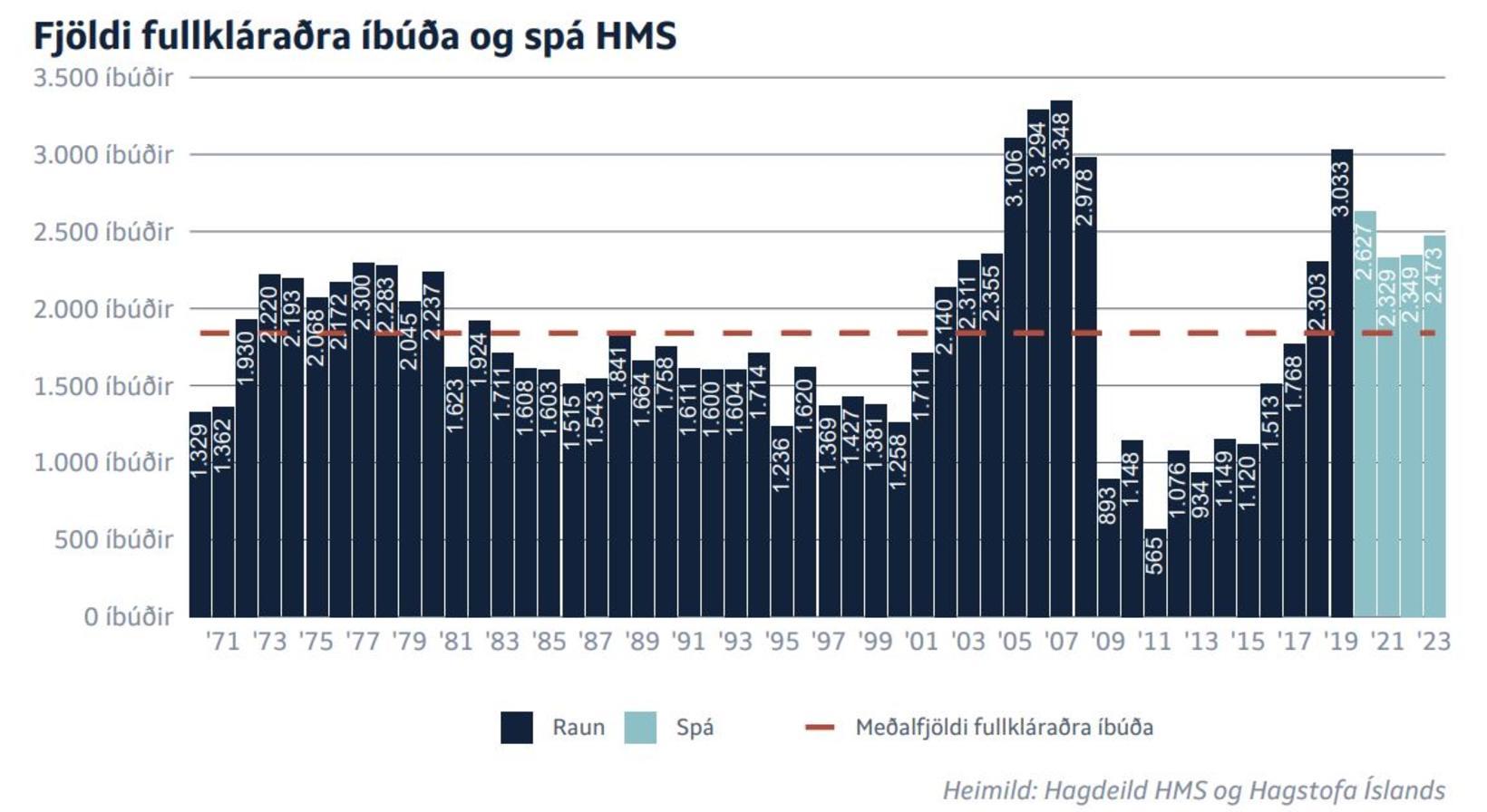 Spá HMS um fjölda fullkláraðra íbúða á næstu árum.