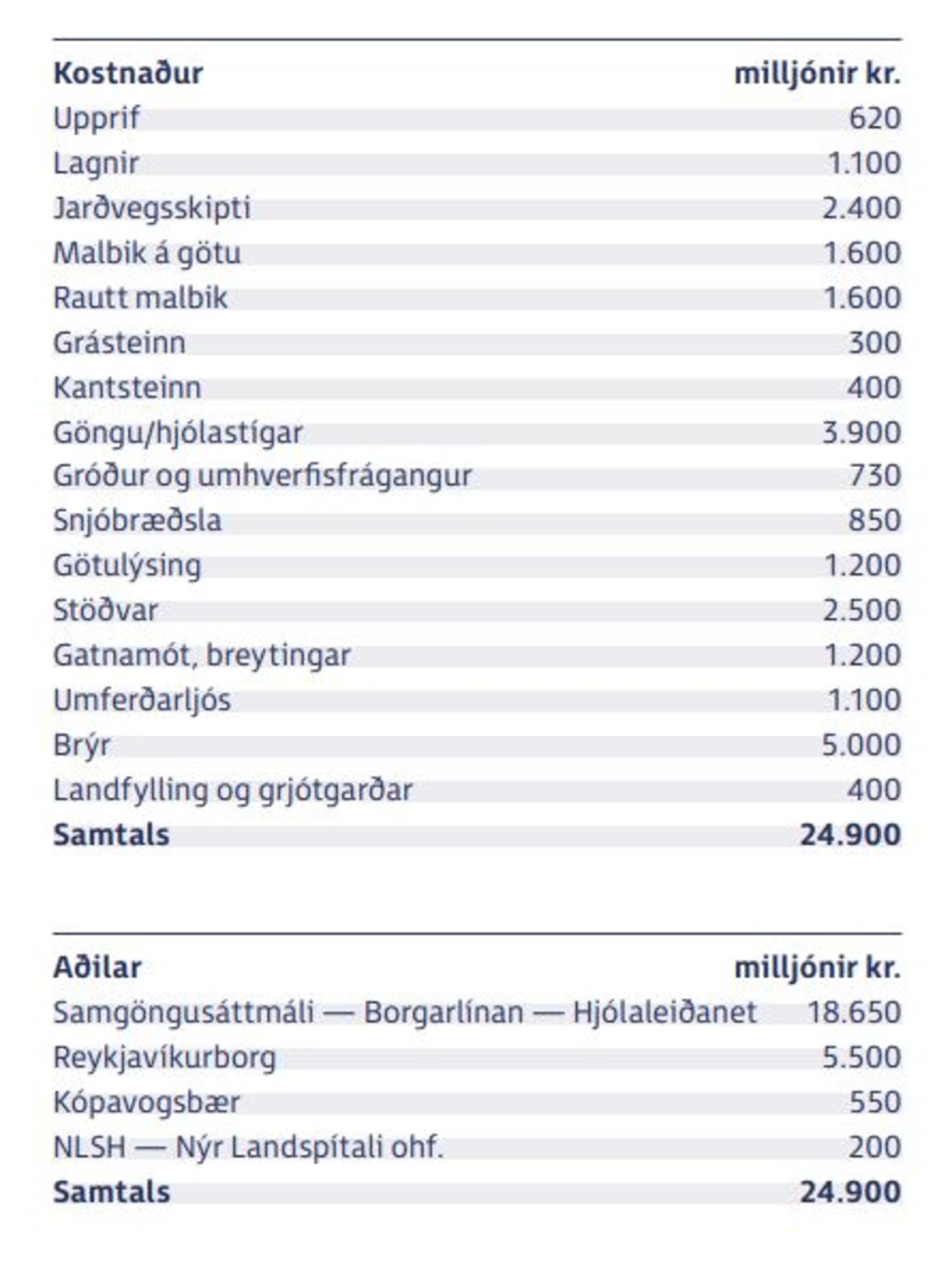 Áætlaður kostnaður við fyrsta áfanga borgarlínunnar.
