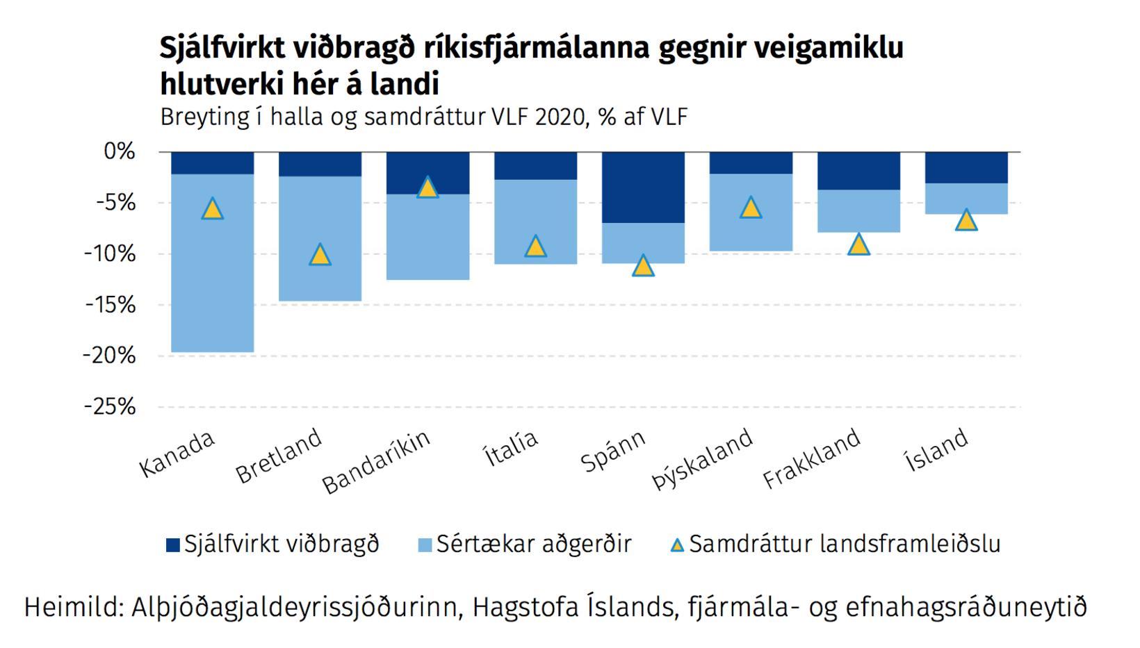 Samanburður úr greinargerð fjármálaáætlunar á viðbrögðum ríkja við kórónukreppunni.